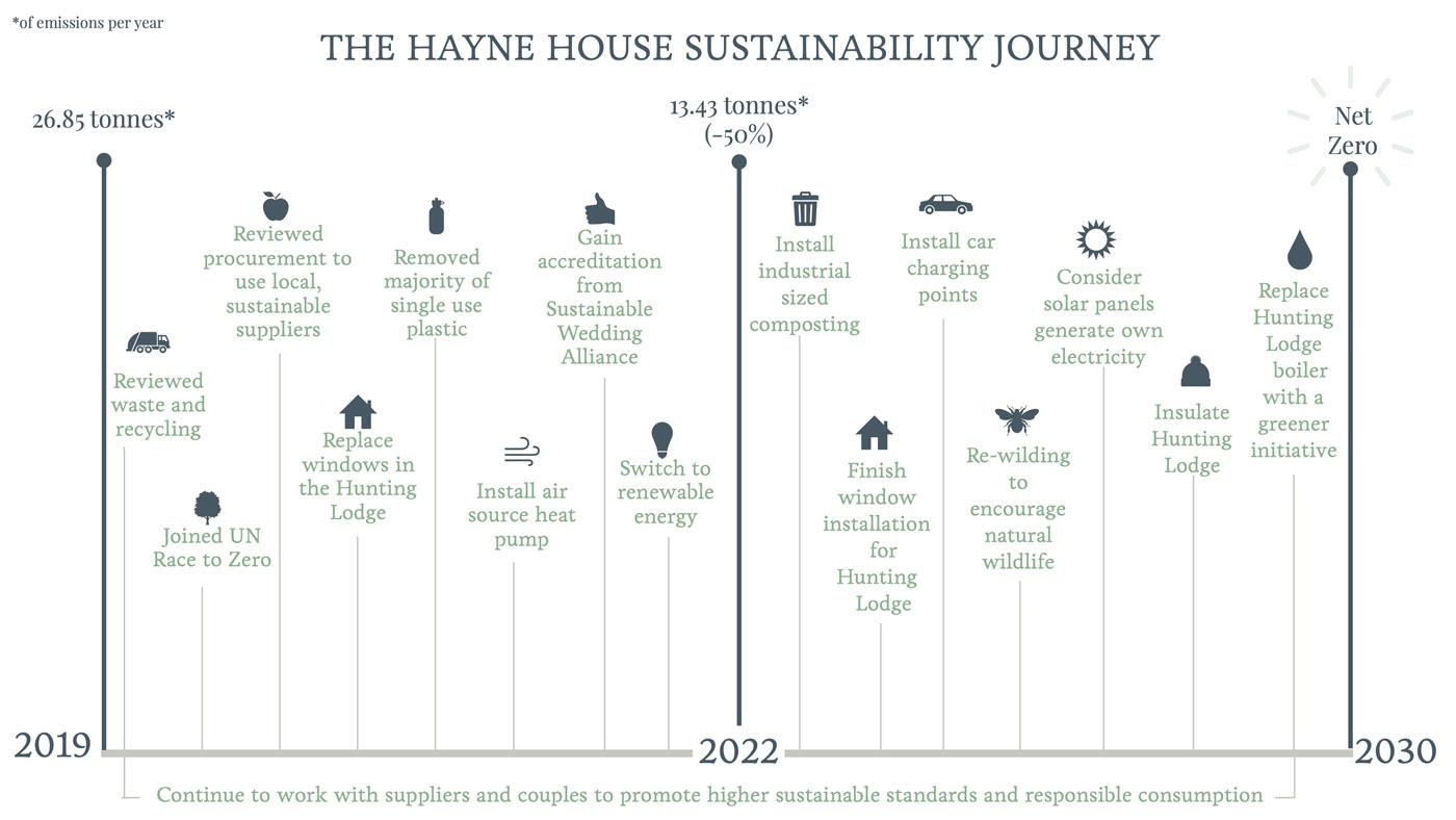 Sustainability Journey at Hayne House